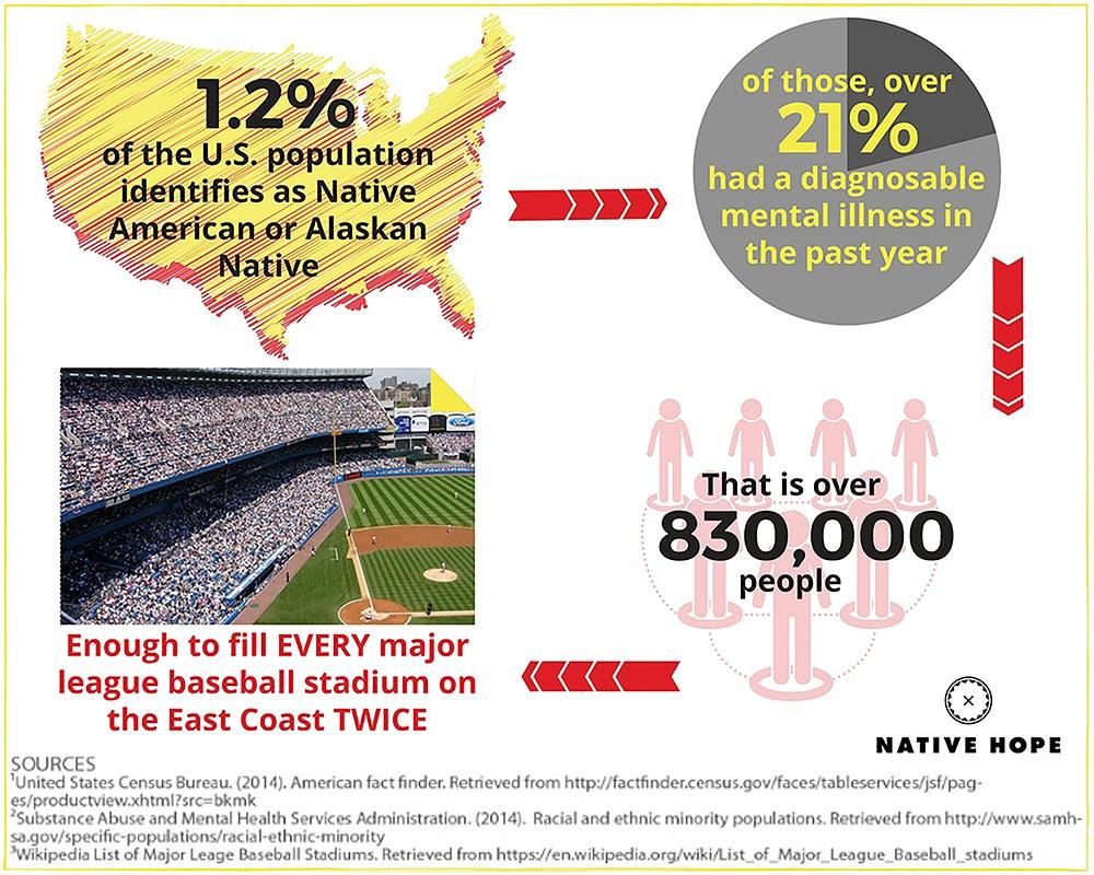 mental_illness_infographic_native_hope_resized2.jpg