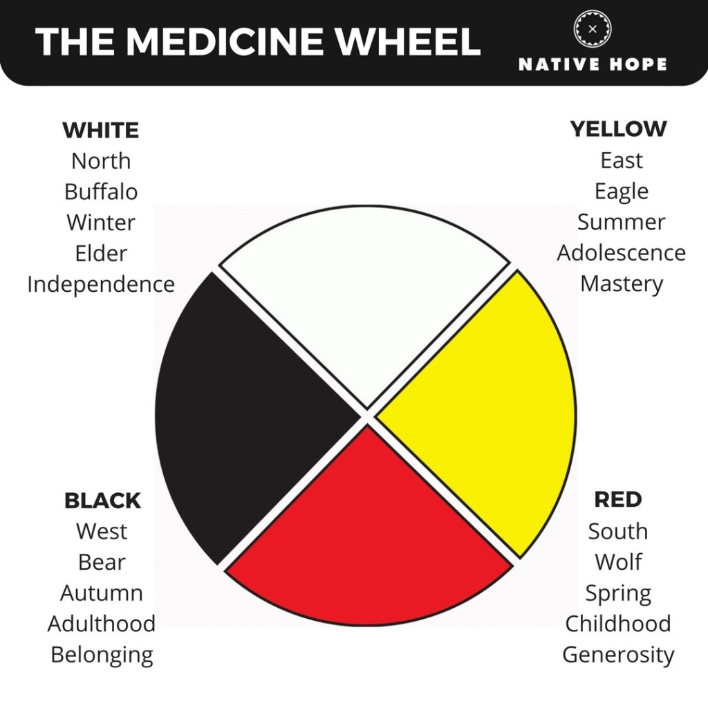 native_hope_medicine_wheel.jpg